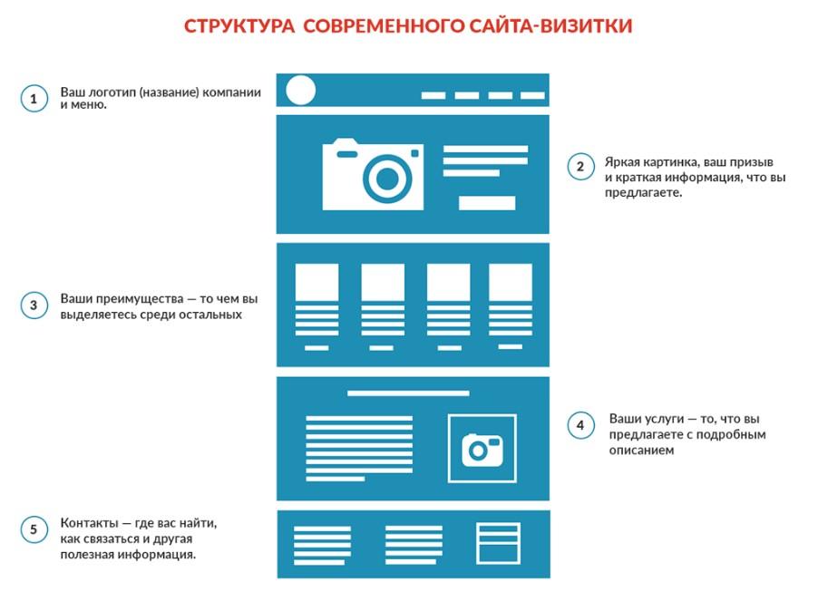 Структура сайта визитки